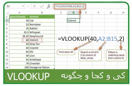 آموزش کامل استفاده از VLOOKUP در اکسل